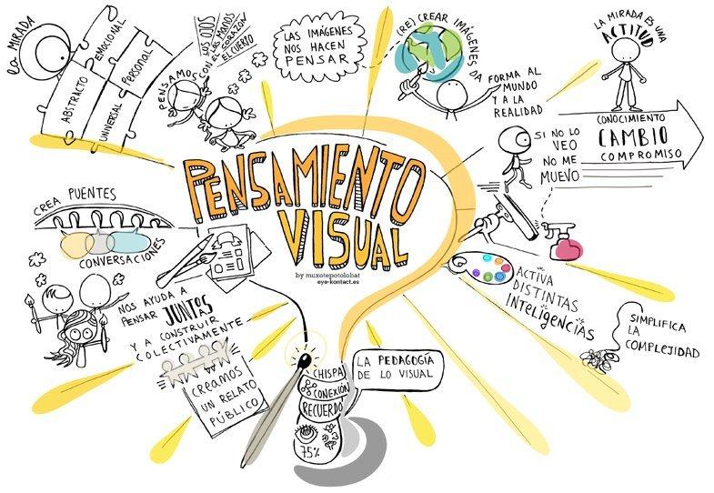 #VisualThinking #sketchnotes1