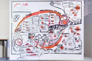Facilitación visual Plan Anual y los valores corporativos - CAF Power & Automation - Graphic Recording del 2019
