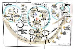 10 años de Euskampus 10 urte – Infografías y graphics recording de Muxote Potolo Bat