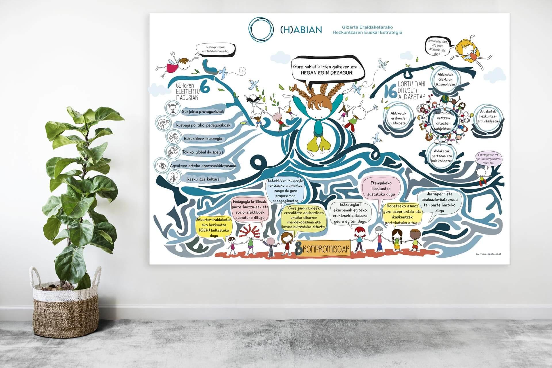 Consultoría Estratégica y Facilitación Visual –  Agencia Vasca de Cooperación para el Desarrollo