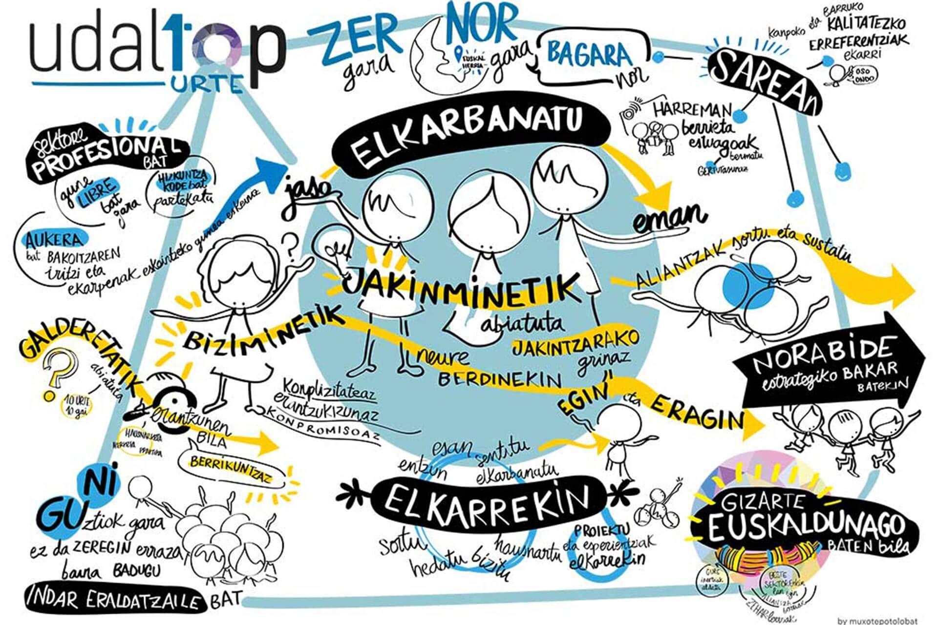 Graphic Recording e infografía posterior de la 10º edición de Udaltop «Euskaraldia puntuz puntu. Aurtengo puntuari erantzunak eta datorrenari galderak»