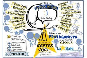 Infografía de la Propuesta Educativa del Colegio la Salle Santa Coloma de Farnérs