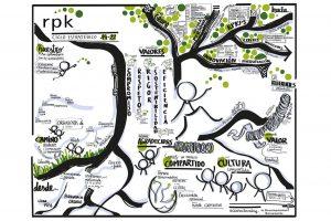 Graphic recording, Infografia y Diseño imagen corporativa para RPK