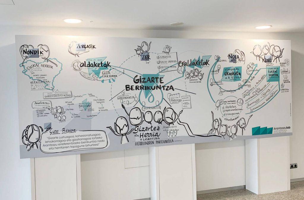 Infografía y facilitación visual para Arantzazu lab